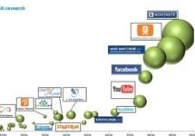 История развития рекламы