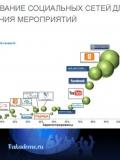 Презентация к диплому по коммуникациям в менеджменте