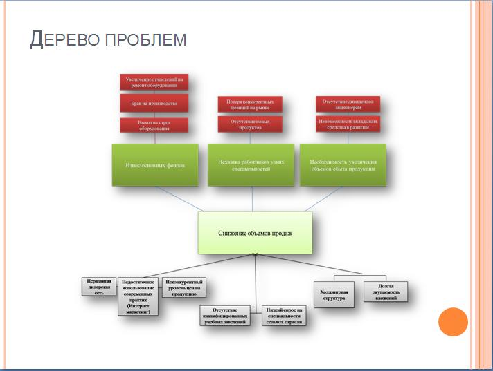 Дипломная презентация как выглядит презентация к диплому  Дерево проблем